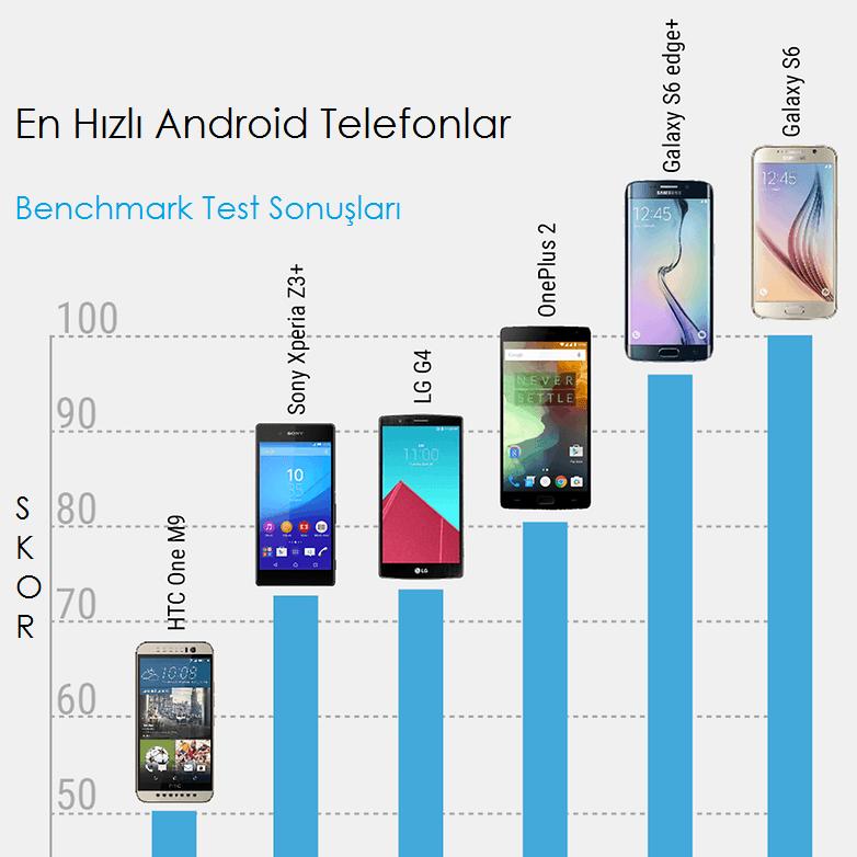 en-hizli-android-telefonlar-benchmark
