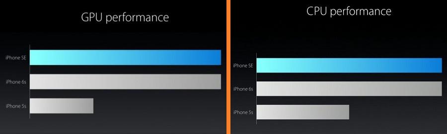 Apple-iPhone-SE-cpu-gpu-performance