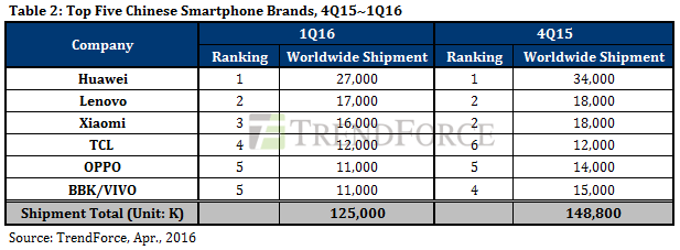 1q16-vs-4q15-smartphones-brands