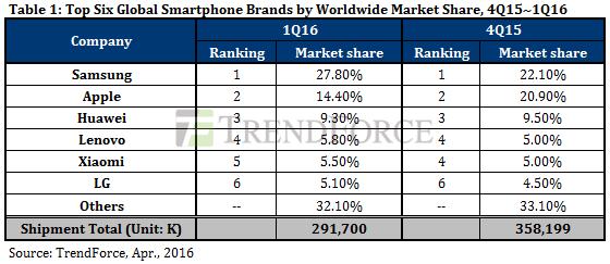 1q16-vs-4q15-smartphones