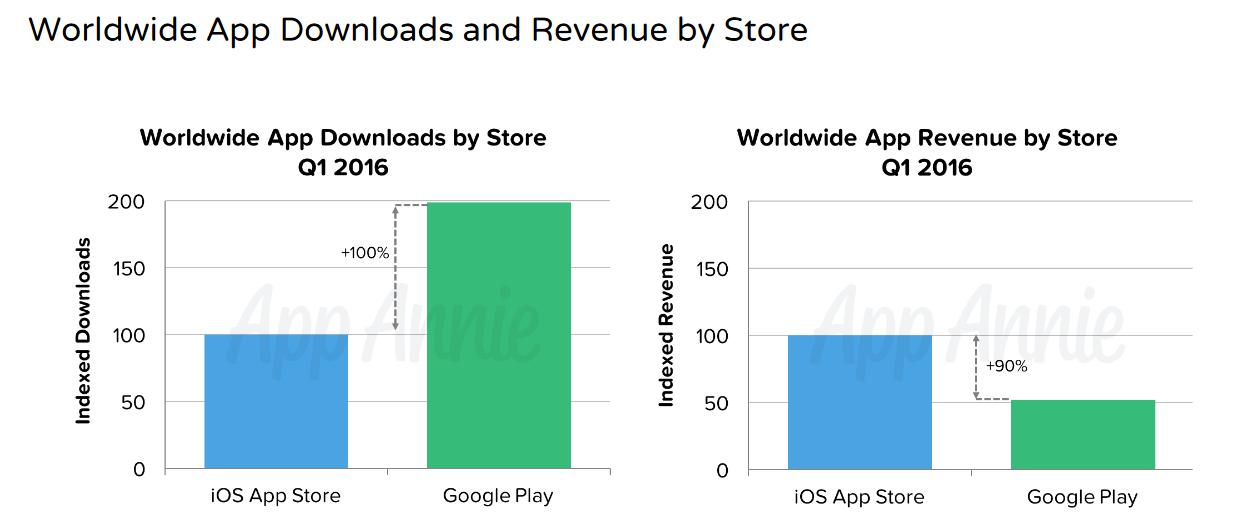 google-play-apple-store-indirilme -sayisi