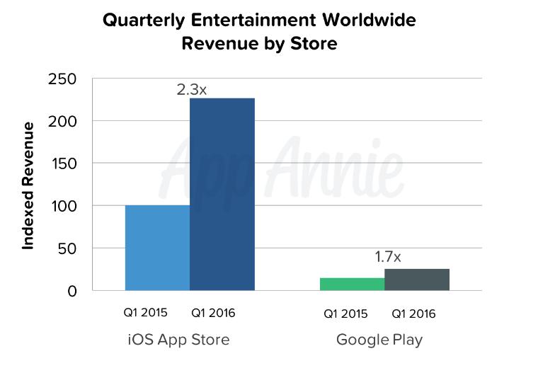 google-play-apple-store-kazanc-miktari