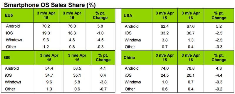 Android-vs-iOS-vs-Windows-Phone