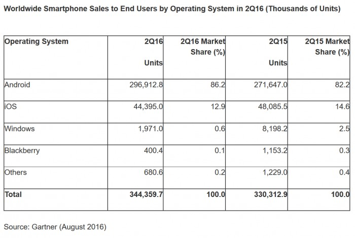 mobil-isletim-sistemi-kullanim-oranlari