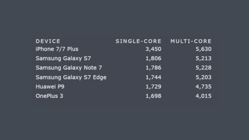 iphone7-performans