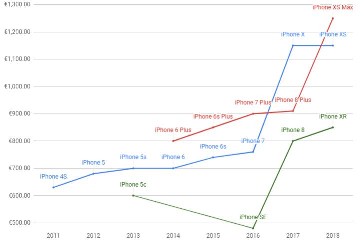 iphones prices 1