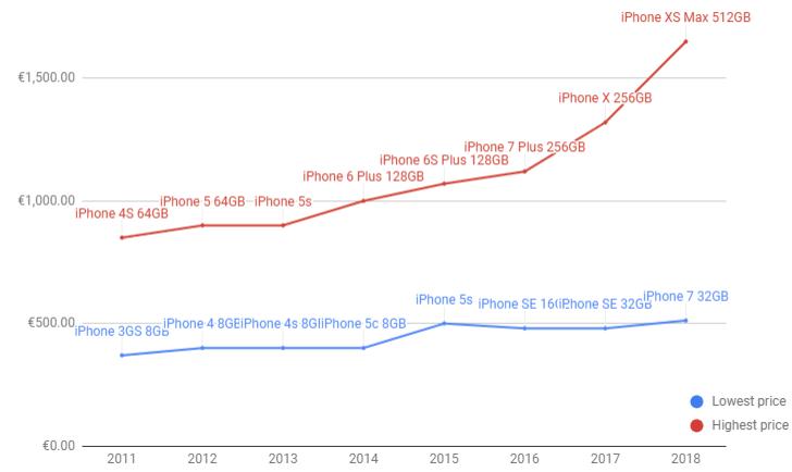 iphones prices 2