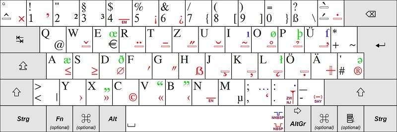 qwertz klavye