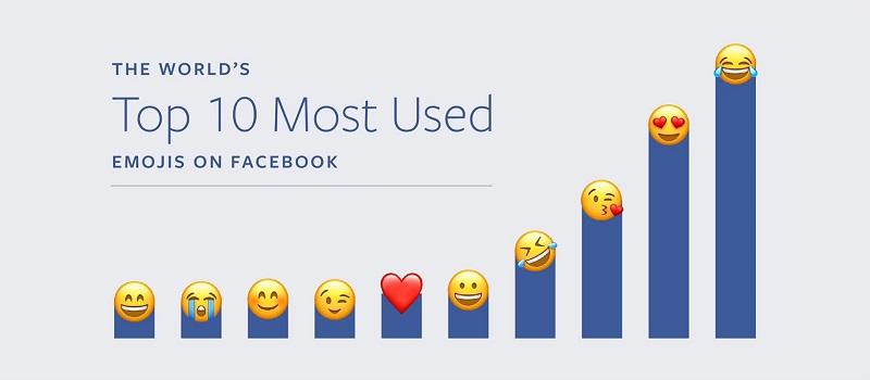facebook en populer emojiler