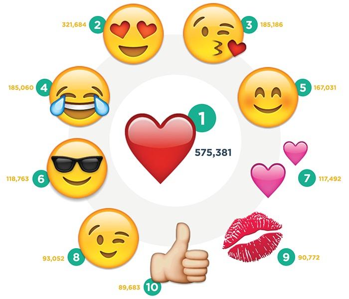 instagram populer emoji