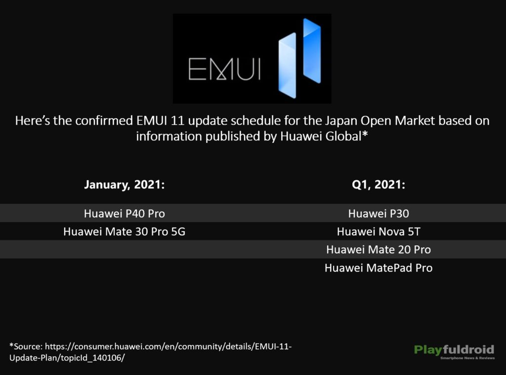 EMUI 11 Update Schedule for Japan