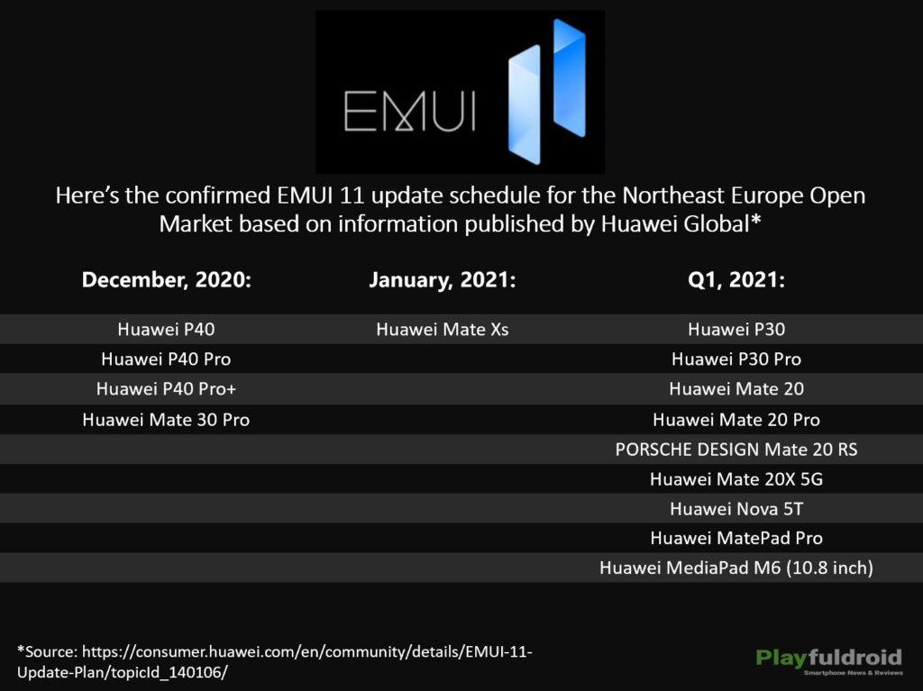 EMUI 11 Update Schedule for Northeast Europe