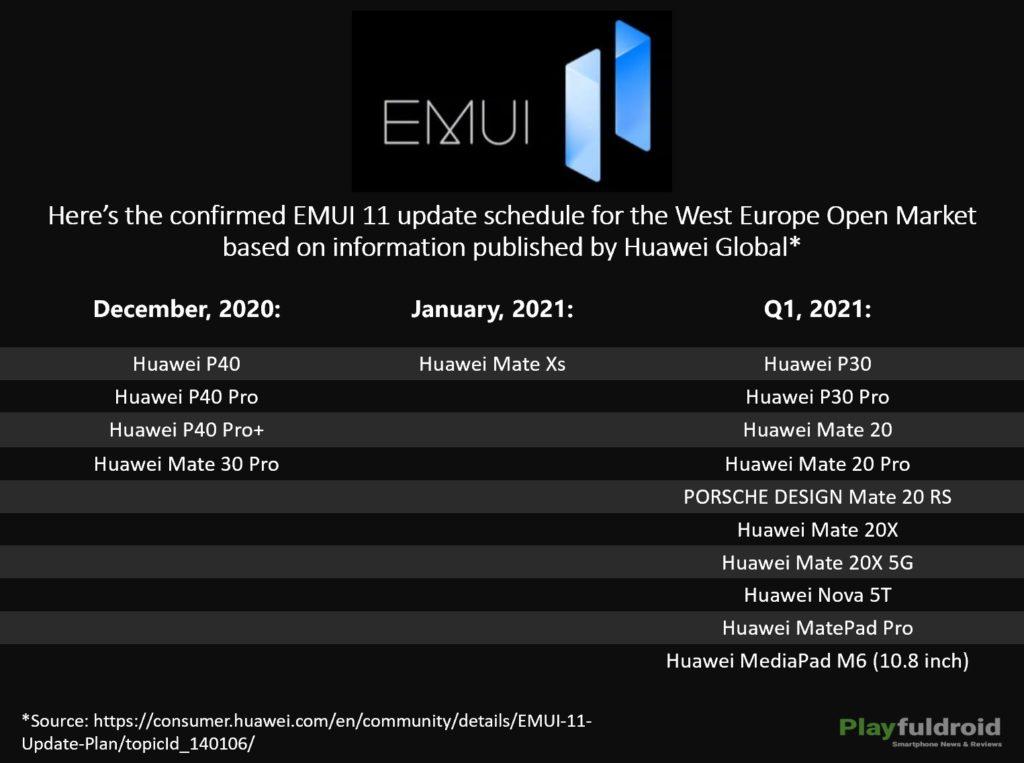 EMUI 11 Update Schedule for West Europe