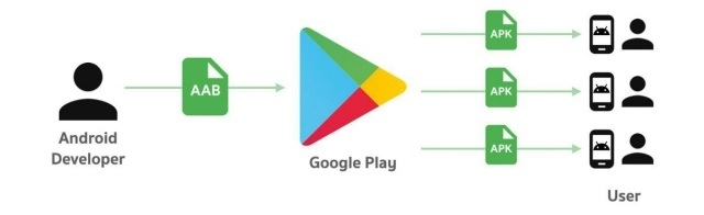 aab android developer